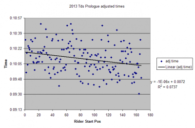 2013 TdS prologue adjusted times.png