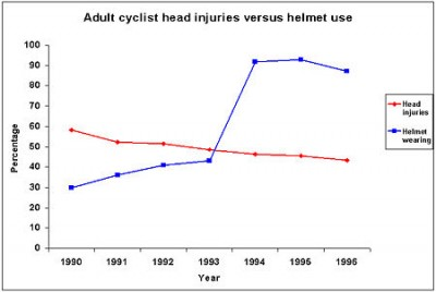450px-Adult_cyclist_head_injuries_versus_helmet_use_in_New_Zealand.jpg