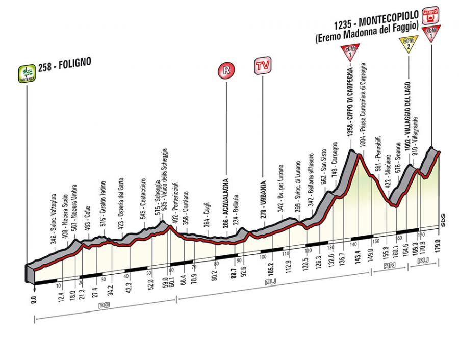 Giro D Italia 2014 Stage By Stage Preview Week 2 Road Cc