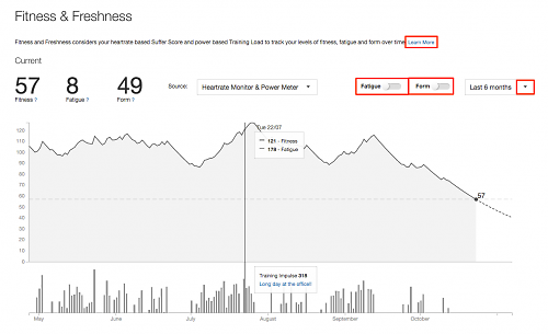 Strava updates Fitness and Freshness for heart rate monitor