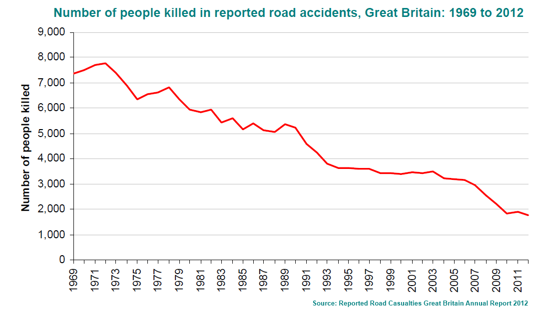 road_fatalities_1969_2012.png