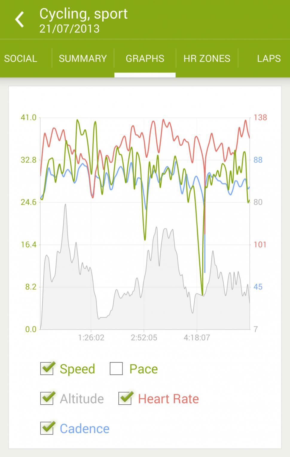 endomondo cycling graph.png