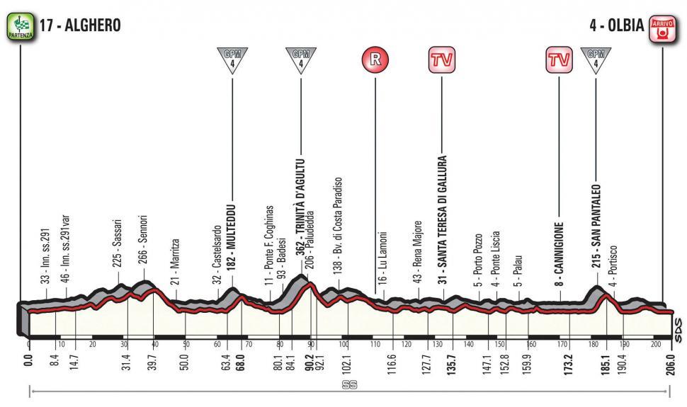 Giro d'Italia 2017 Stage 01 profile.jpg