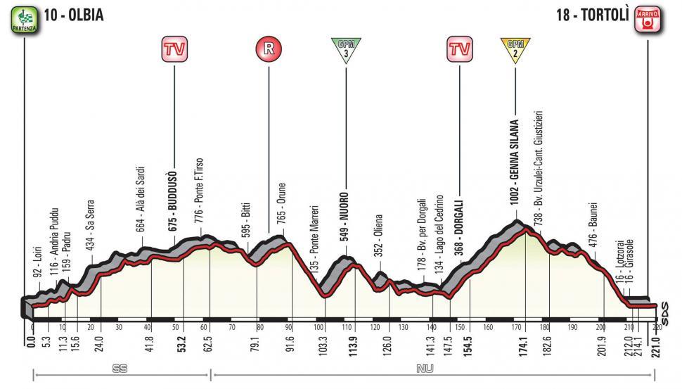 Giro d'Italia 2017 Stage 02 profile.jpg