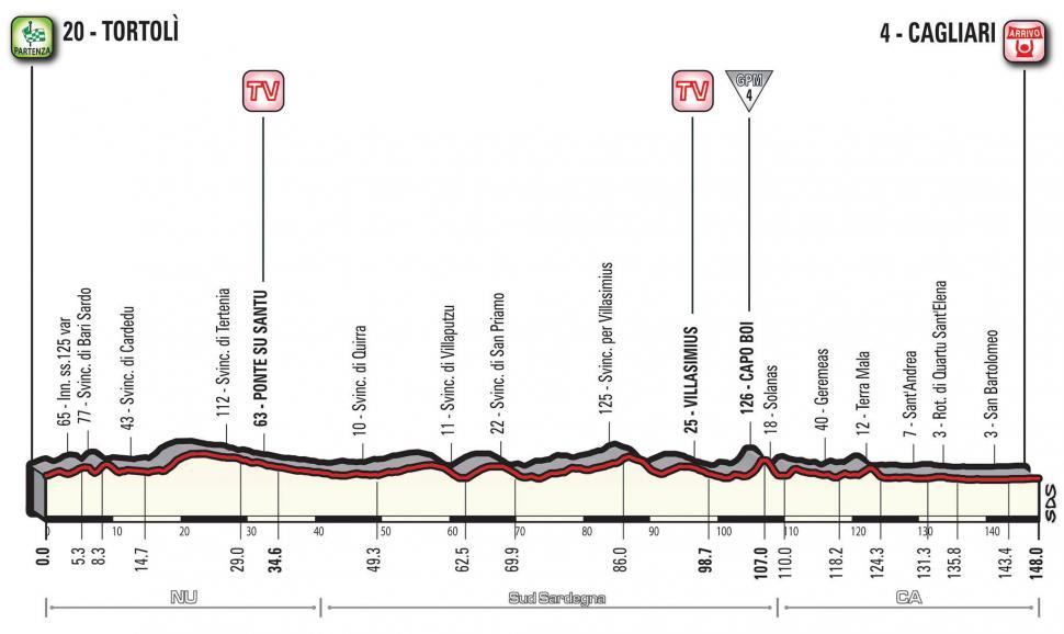 Giro d'Italia 2017 Stage 03 profile.jpg