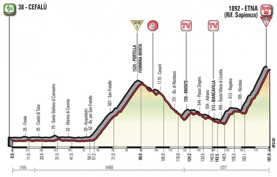 Giro d'Italia 2017 Stage 04 profile.jpg