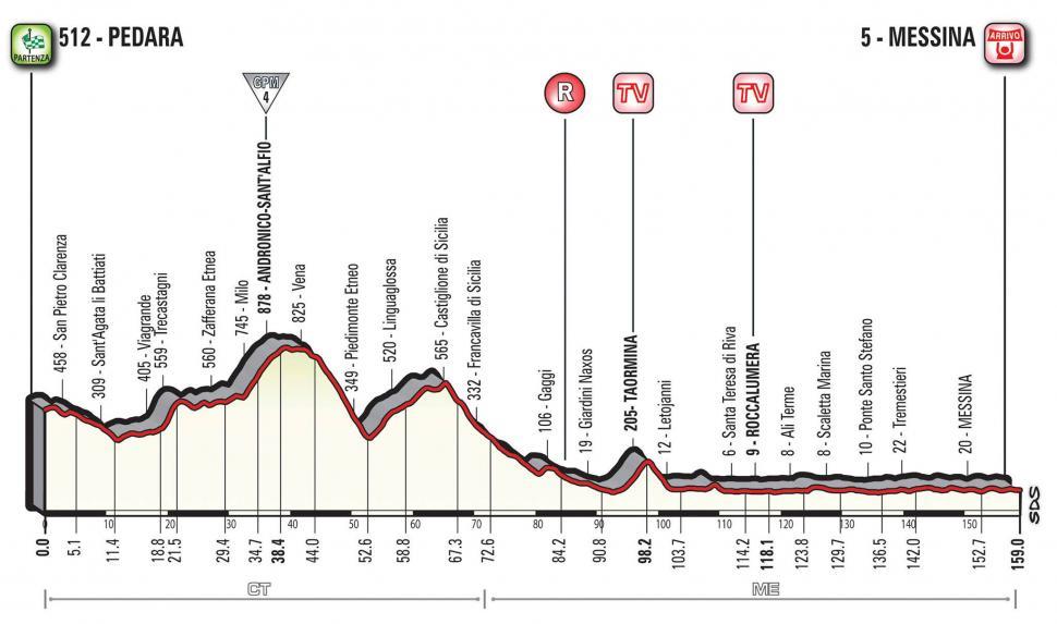 Giro d'Italia 2017 Stage 05 profile.jpg