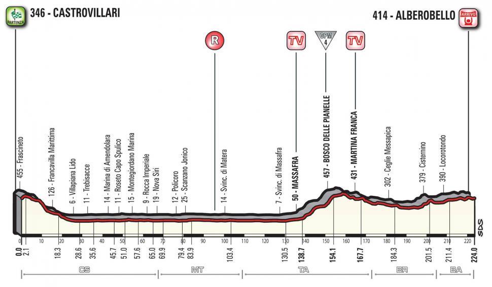 Giro d'Italia 2017 Stage 07 profile.jpg