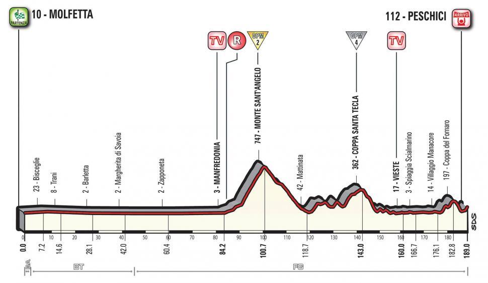 Giro d'Italia 2017 Stage 08 profile.jpg