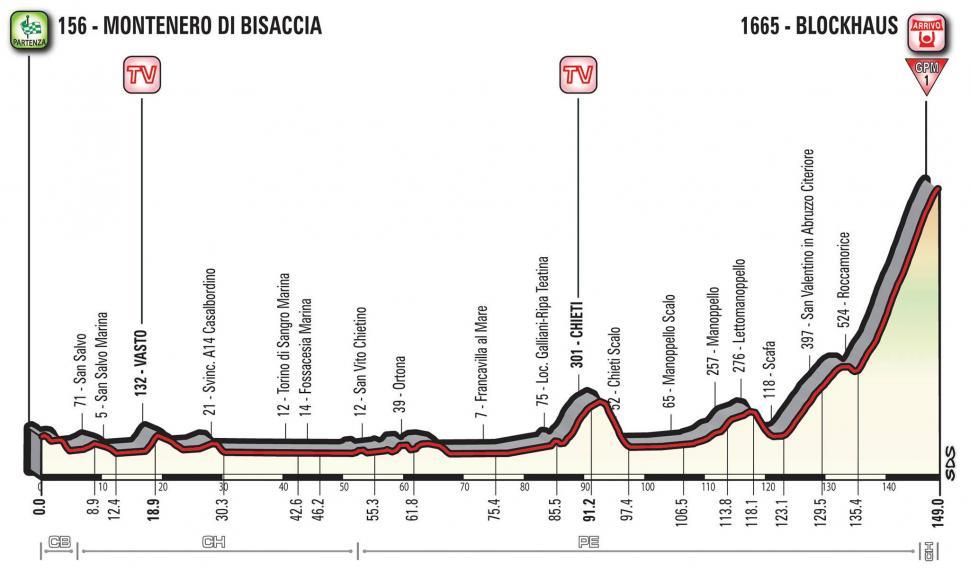 Giro d'Italia 2017 Stage 09 profile.jpg