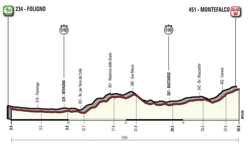 Giro d'Italia 2017 Stage 10 profile.jpg