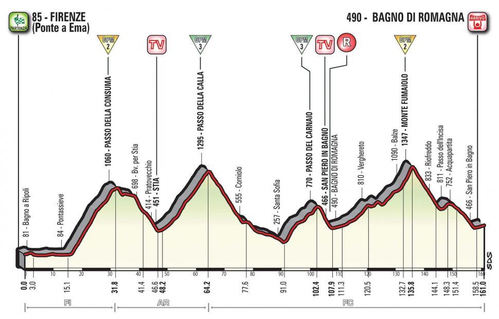 Giro d'Italia 2017 Stage 11 profile.jpg