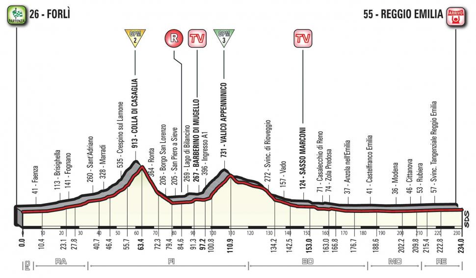 Giro d'Italia 2017 Stage 12 profile.jpg