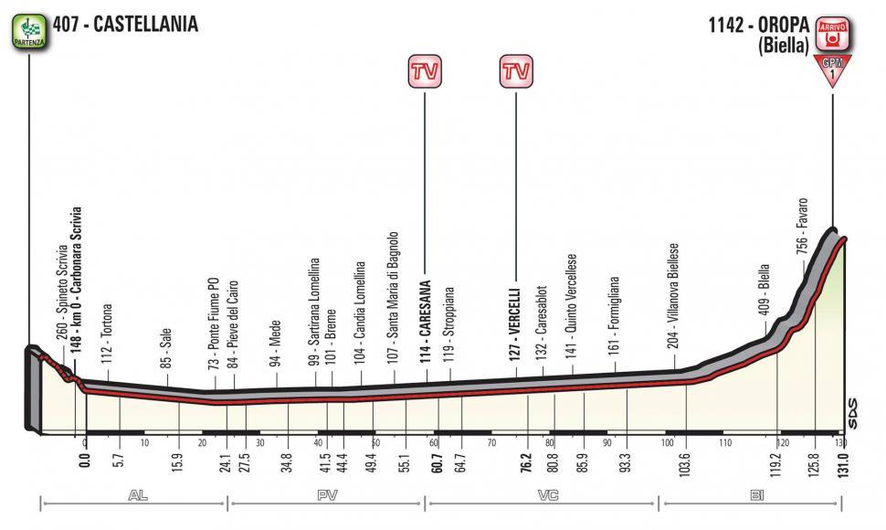 Giro d'Italia 2017 Stage 14 profile.jpg
