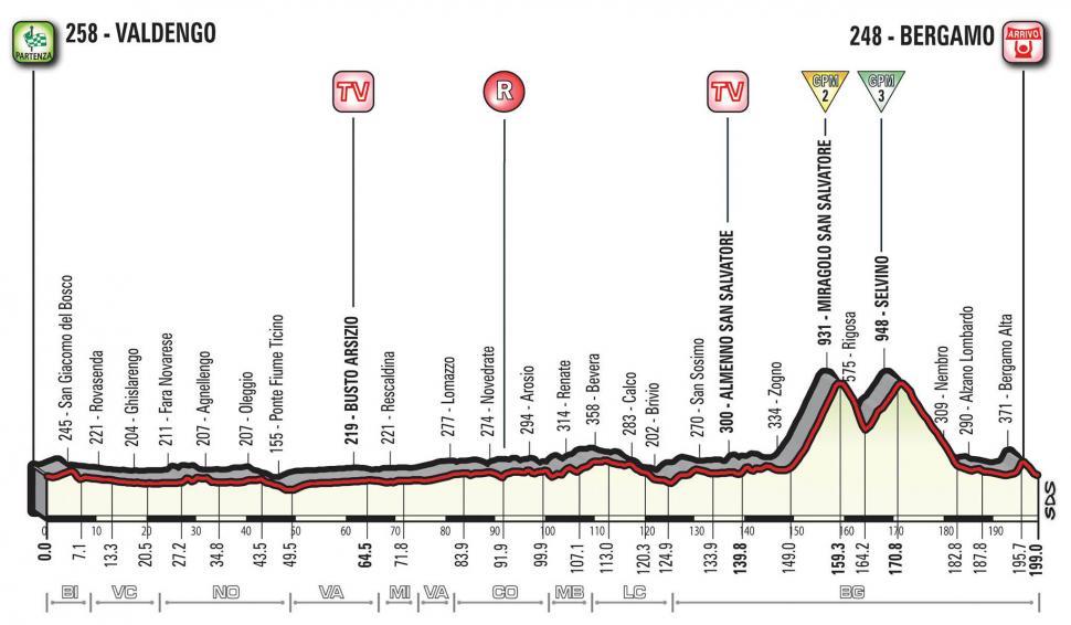 Giro d'Italia 2017 Stage 15 profile.jpg