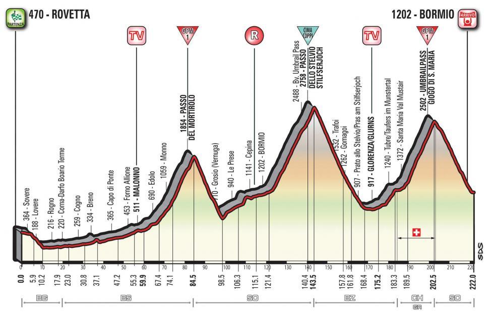 Giro d'Italia 2017 Stage 16 profile.jpg