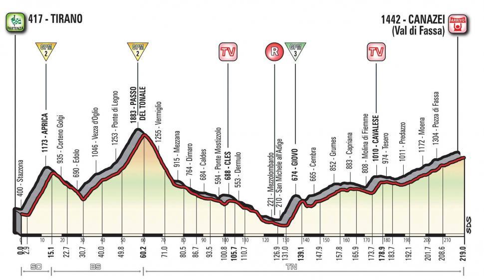 Giro d'Italia 2017 Stage 17 profile.jpg