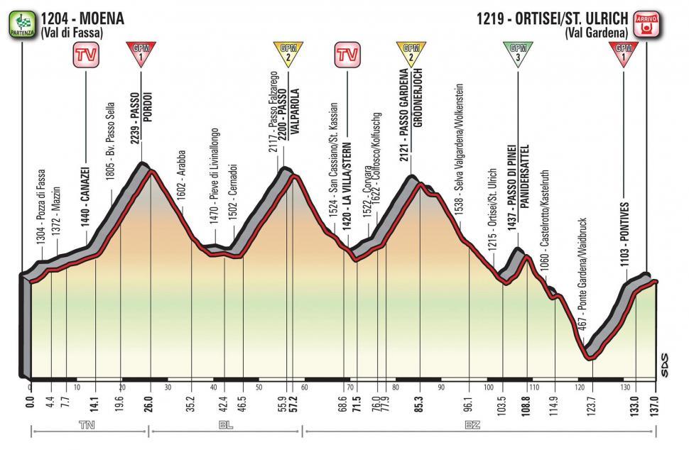 Giro d'Italia 2017 Stage 18 profile.jpg
