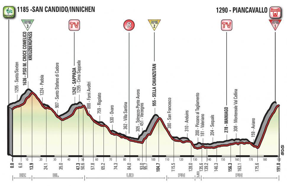 Giro d'Italia 2017 Stage 19 profile.jpg