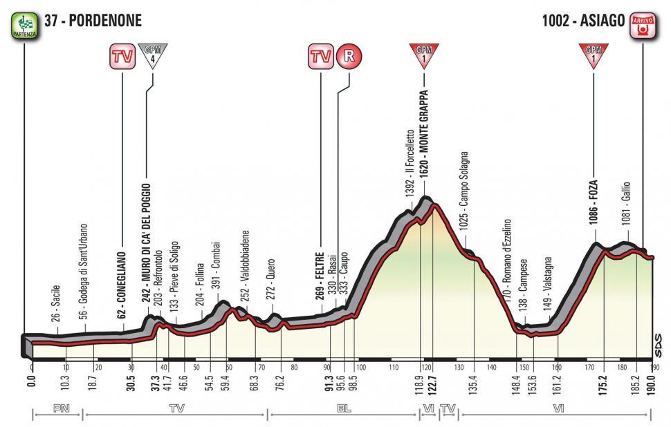 Giro d'Italia 2017 Stage 20 profile.jpg