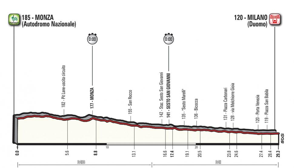 Giro d'Italia 2017 Stage 21 profile.jpg