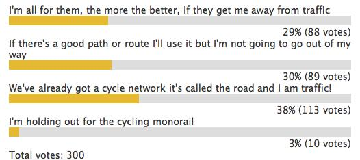 Cycle Superhighways Poll.png