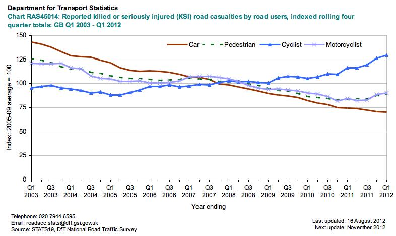 DfT Reported KSI road casualties, Q1 2003 to Q1 2012