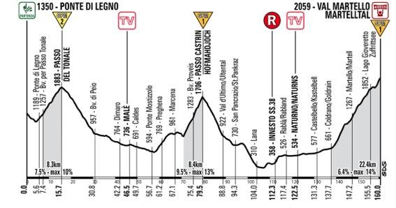 Giro Stage 19 amended profile