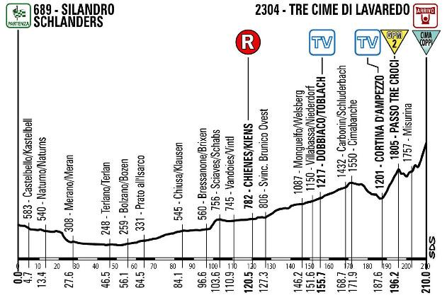 Giro new stage 20
