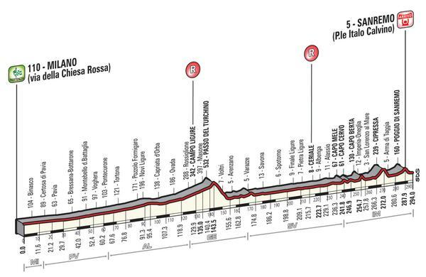 Milan-San Remo 2014 course final