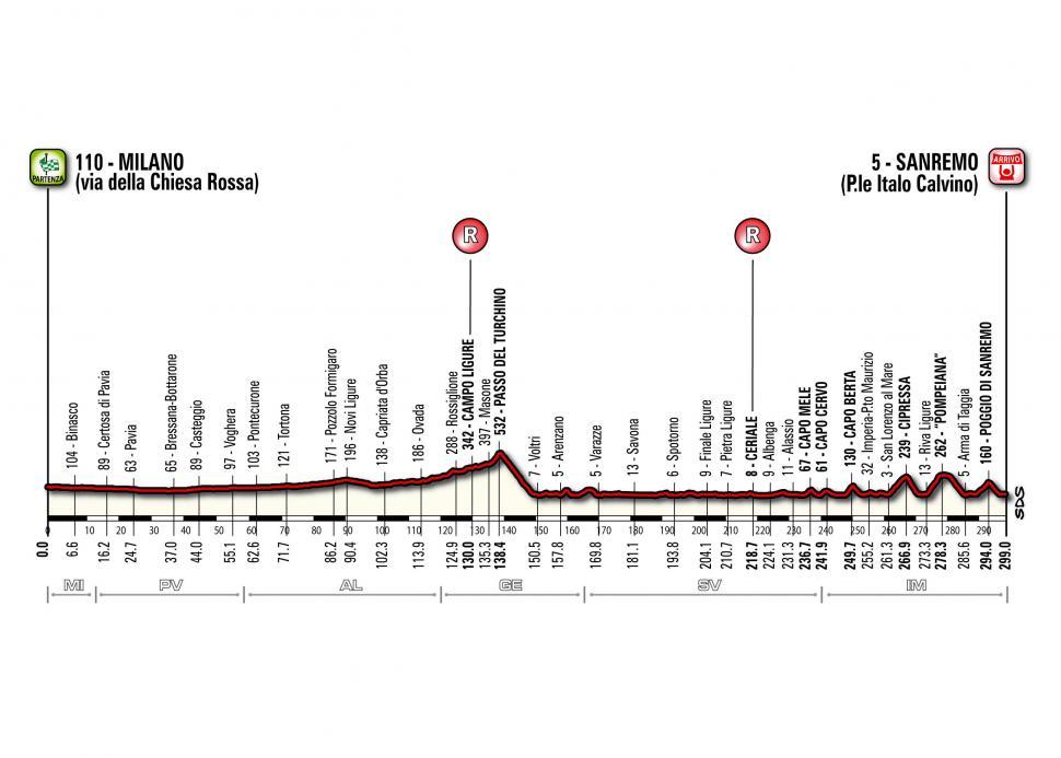 Milan-San Remo profile from 2014