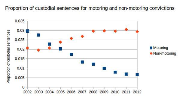 Motoring vs non motoring sentences © Dr Ian Walker.png