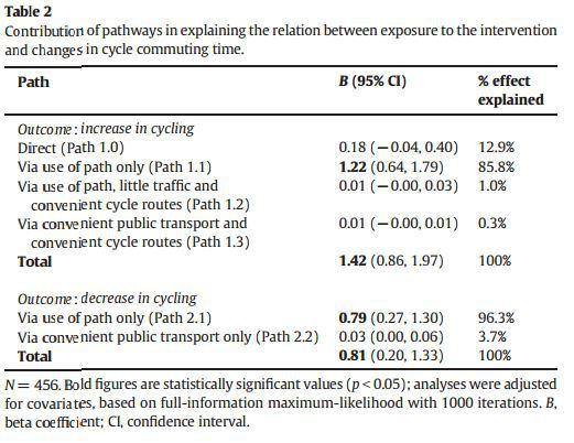 Table 2 85pc of cycling increase attributable to infrastructure authors R.G Prins, J. Panter, E. Heinen, S.J. Griffin, D.B. Ogilvie