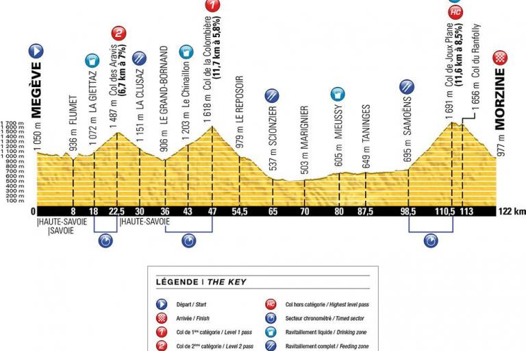2016 Etape modified route profile.jpg