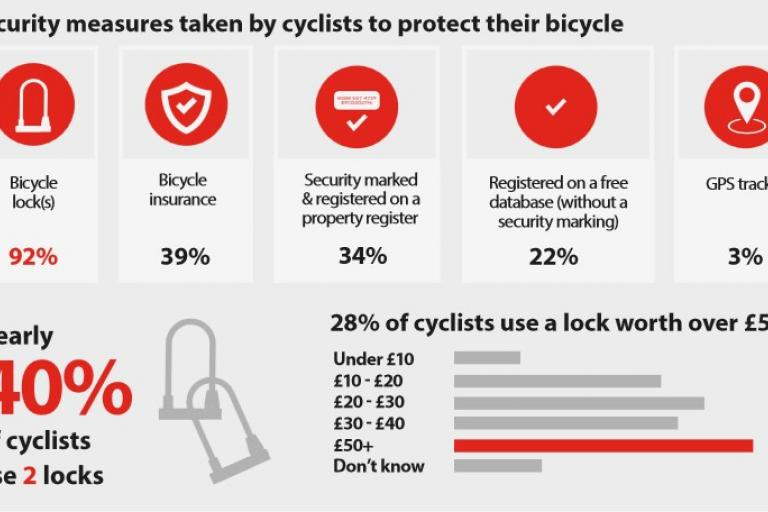 2017 national cycle theft survey.jpg