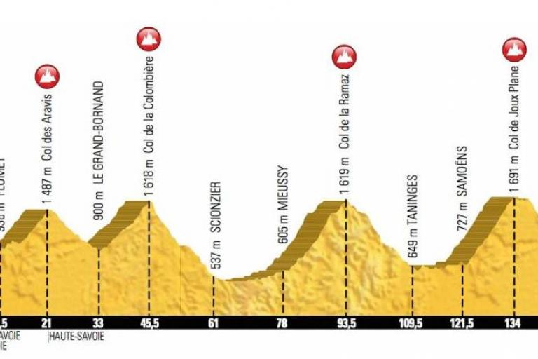 Etape du Tour 2016 profile.JPG