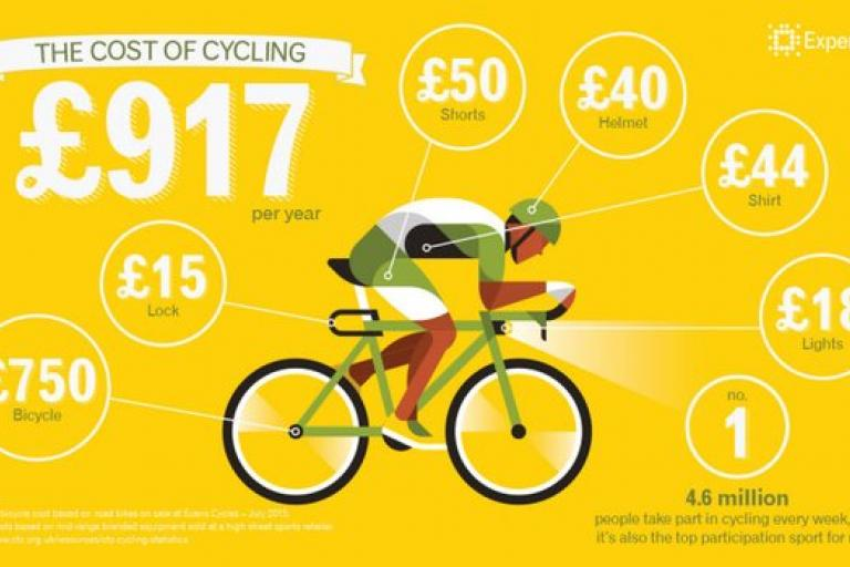 Experian calculates the cost of cycling.jpg