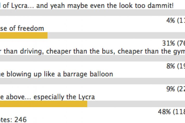 Road cc love cycling poll.png