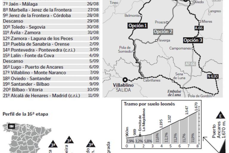 Vuelta 2011 (Source - El Diario de Leon).GIF
