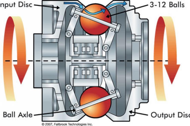 NuVinci CVT hub gear