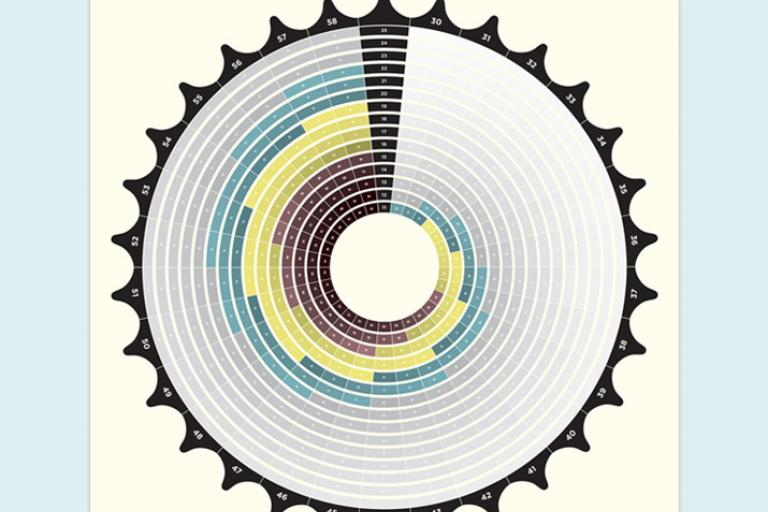 Chromatic Guide to Gear Ratios