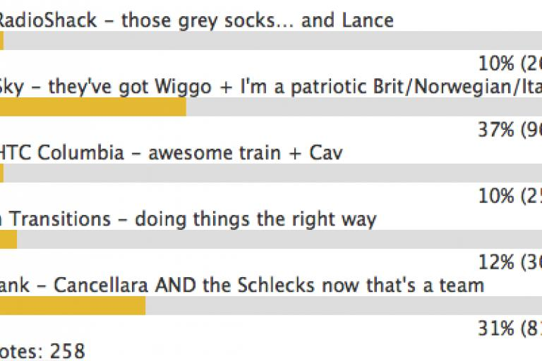 road.cc poll favourite team.png