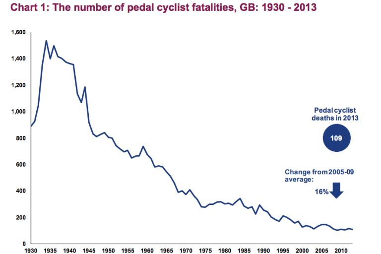 Cyclist deaths 1930-2013.png