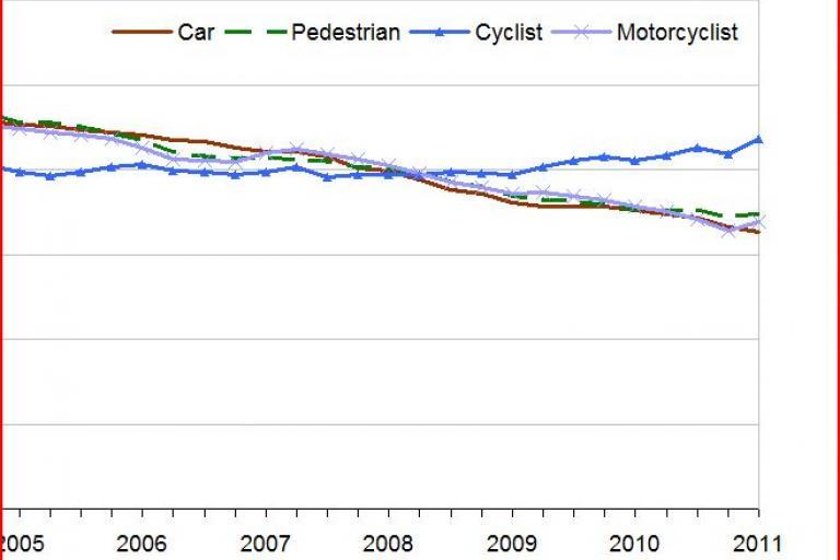 DfT casualty statistics.JPG