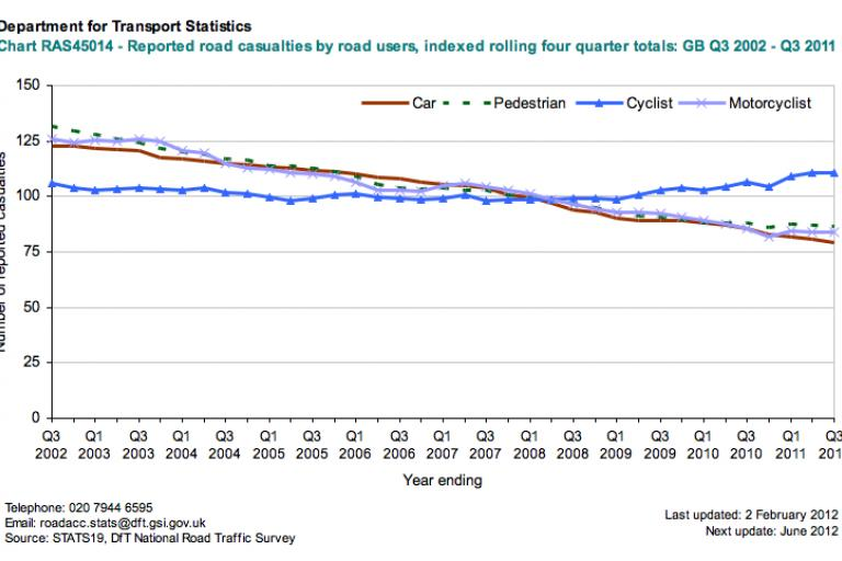 DfT reported road casualties (indexed), Q3 2002 - Q32011