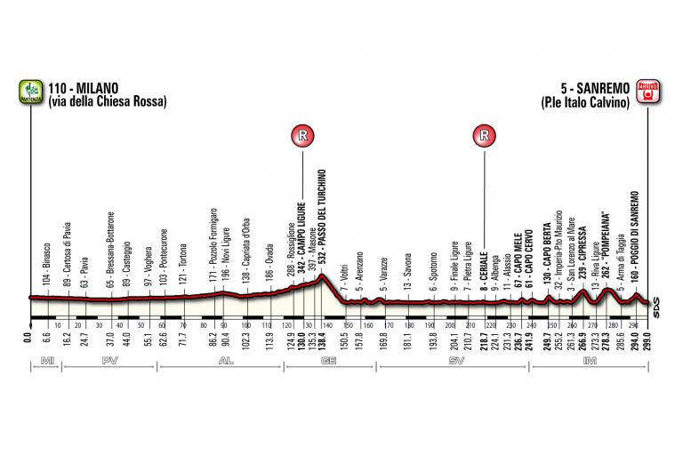 Milan-San Remo profile from 2014