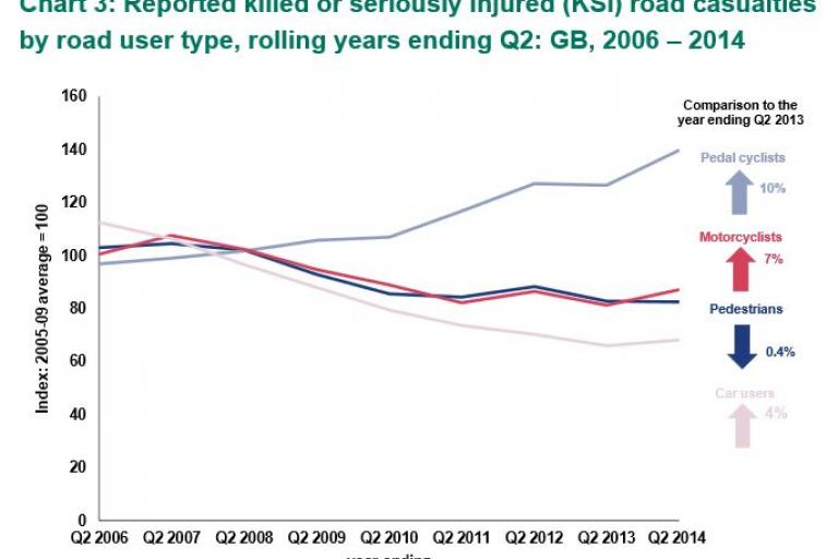 Reported Road Casualties GB Q2 2007 - Q2 2014