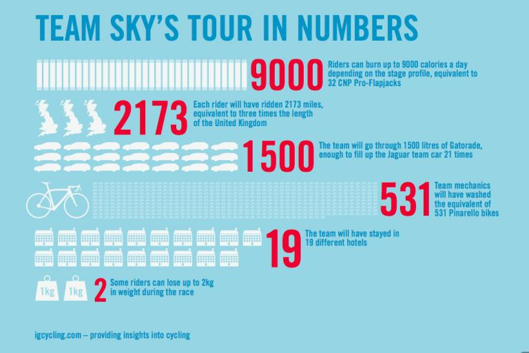 Team Sky's Tour in Numbers 1