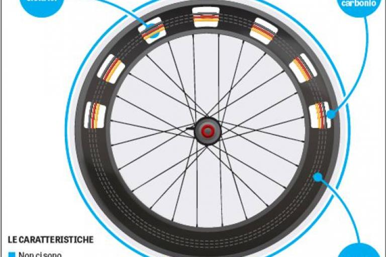 Motor concealed within wheel graphic (source Gazzetta dello Sport).jpg