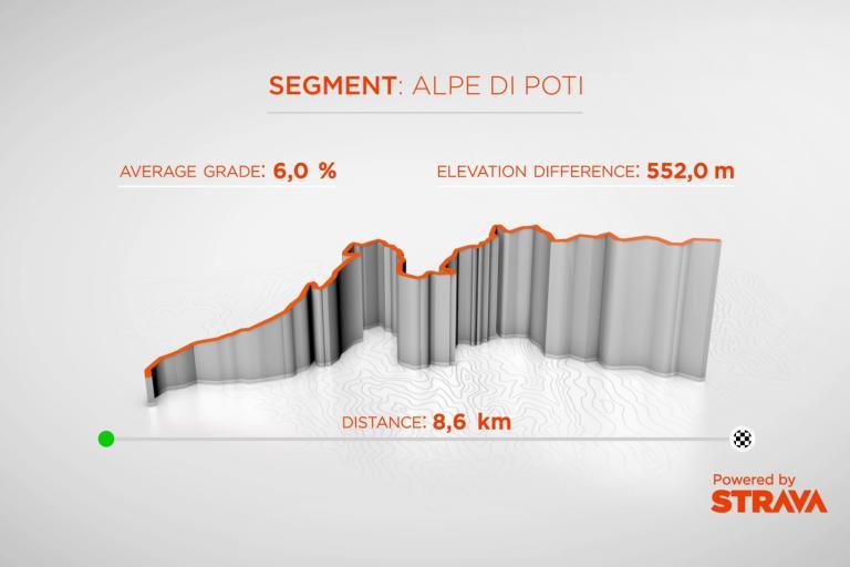 Stage_8_-_Alpe_di_Poti.png